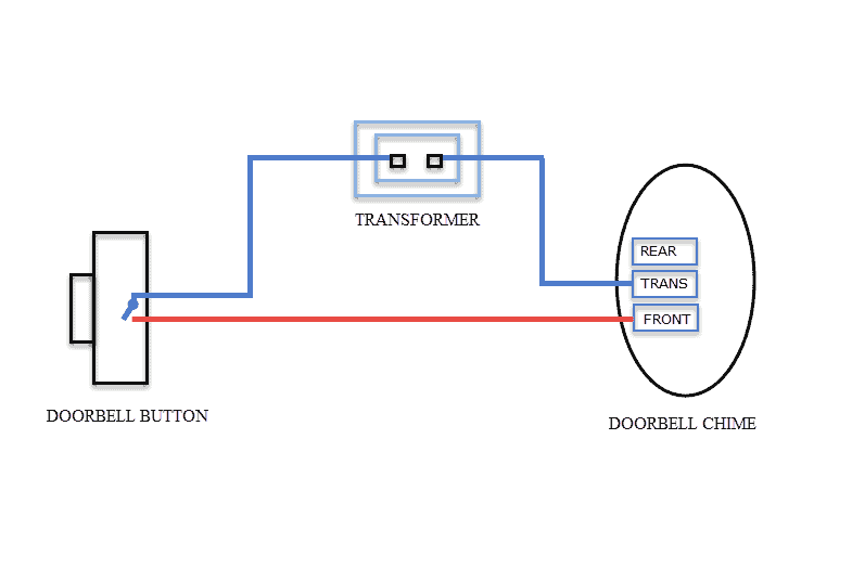 Ring Doorbell Wiring Diagram from www.diycommander.com